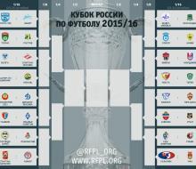 Клубы премьер-лиги узнали соперников по 1/16 финала Кубка России